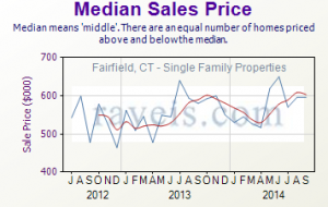 September 2014 Real Estate Median Prices for Fairfield, CT