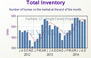 September 2014 Real Estate Total Inventory for Fairfield, CT