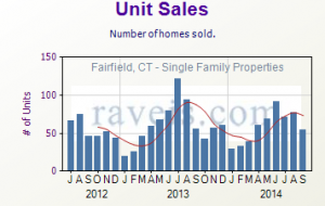 September 2014 Real Estate Unit Sales for Fairfield, CT