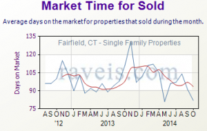 Residential Real Estate Market Prices for Fairfield, CT