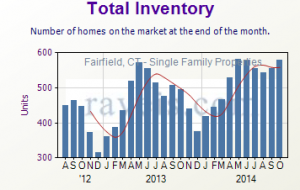 Residential Real Estate Total Prices for Fairfield, CT