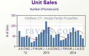 Residential Real Estate Unit Sales Chart for Fairfield, CT